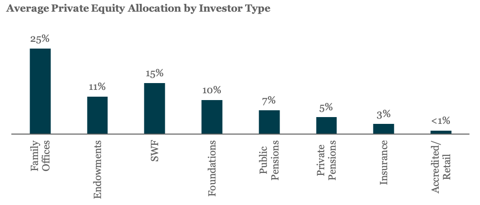 Average Private Equity Allocation by Investor Type