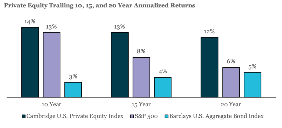 Private Equity Trailing 10, 15, and 20 Year Annualized Returns