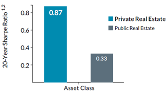 Higher Sharpe Ratio for Private Real Estate
